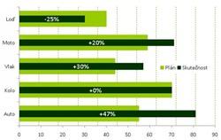 20  Special charts (graphs) in Excel | Školení konzultace