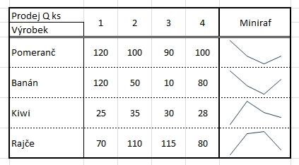 Minigrafy - Excel