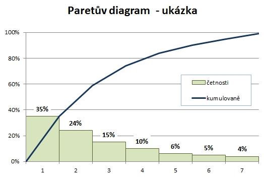 40 Netradicnich Grafu V Pro Excel Skoleni Konzultace