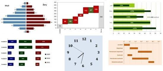 Netradiční grafy v MS Excelu
