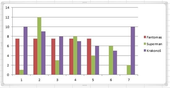 Sloupcový graf - Excel 2010 - MS Office - ať pracuje za Vás