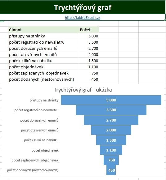 Trychtýřový graf (Funnel chart)