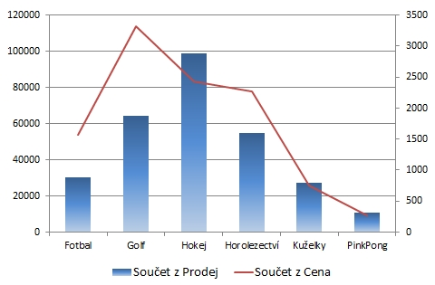Infografika: Různé grafy v #Excel