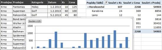 Seriál - Kontingenční tabulky a grafy Microsoft Excel